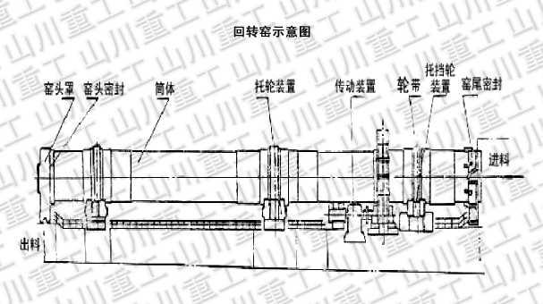 山川牌 回转窑的结构特点:   回转窑由筒体,传动装置,托,挡轮支承图片